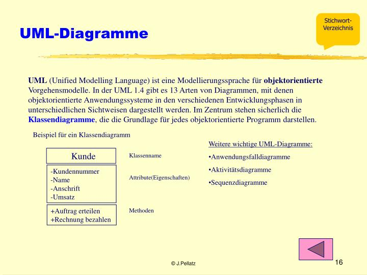 UML-Diagramme