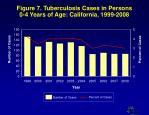 figure 7 tuberculosis cases in persons 0 4 years of age california 1999 2008