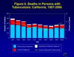 figure 9 deaths in persons with tuberculosis california 1997 2006