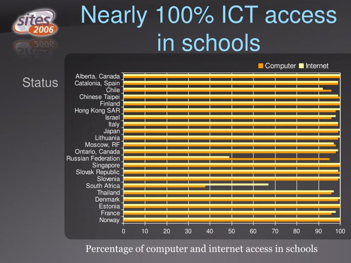 Nearly 100% ICT access in schools
