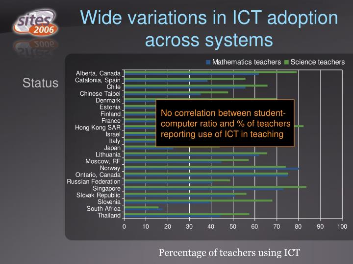 Wide variations in ICT adoption across systems