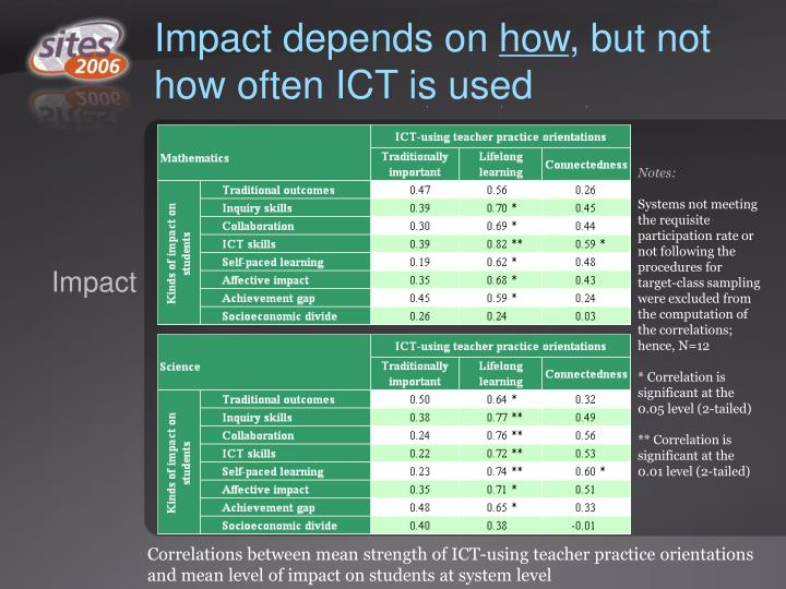 Impact depends on