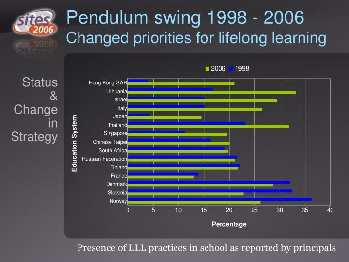 Pendulum swing 1998 - 2006