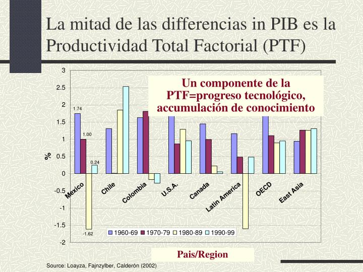 La mitad de las differencias in pib es la productividad total factorial ptf