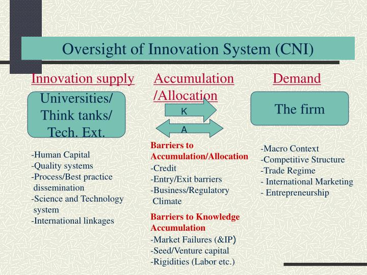 Oversight of Innovation System (CNI)