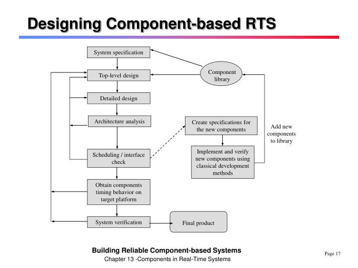 Designing Component-based RTS