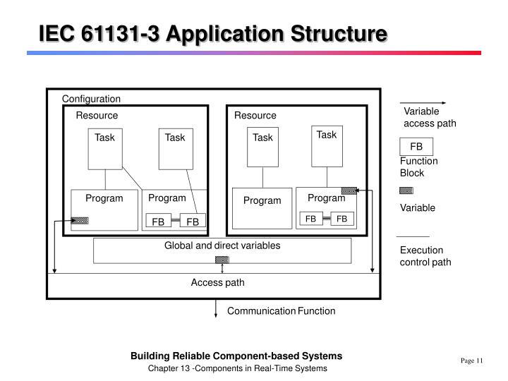 IEC 61131-3 Application Structure