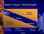 matriz hayes wheelwright