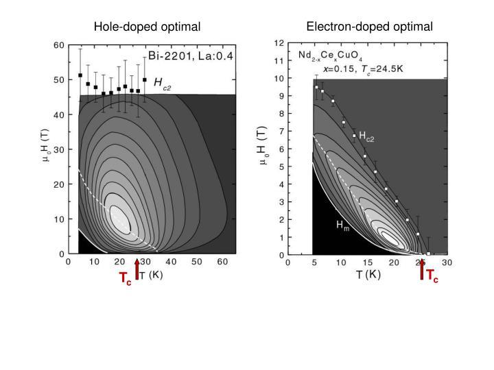 Electron-doped optimal