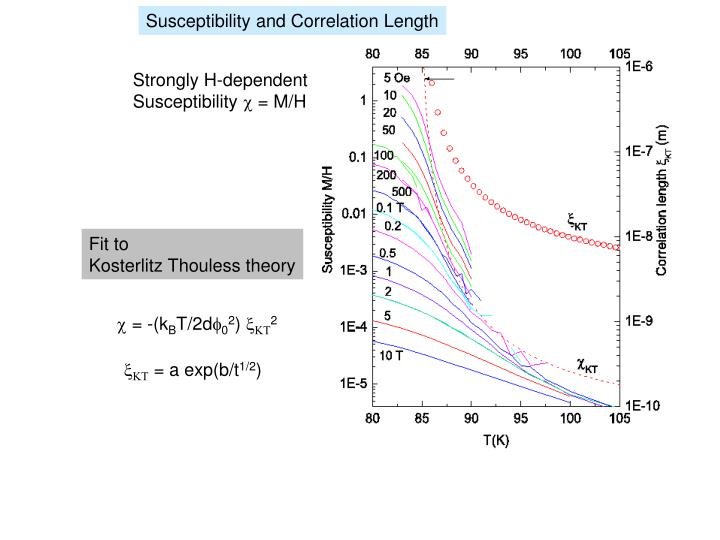 Susceptibility and Correlation Length