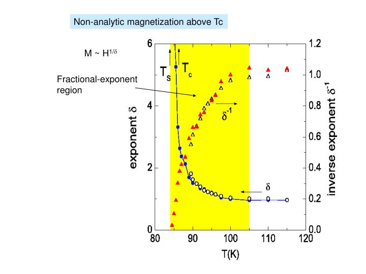 Non-analytic magnetization above Tc