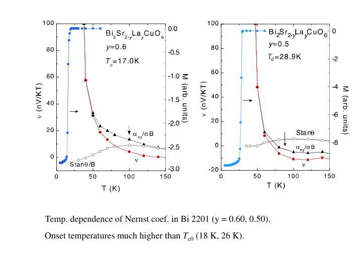 Temp. dependence of Nernst coef. in Bi 2201 (y = 0.60, 0.50).