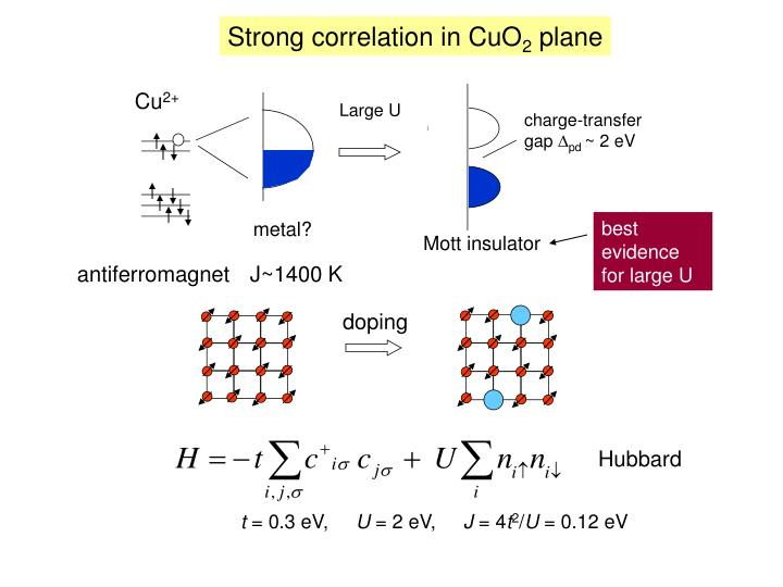 Strong correlation in CuO