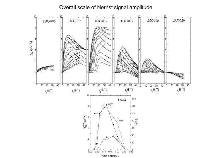 Overall scale of Nernst signal amplitude