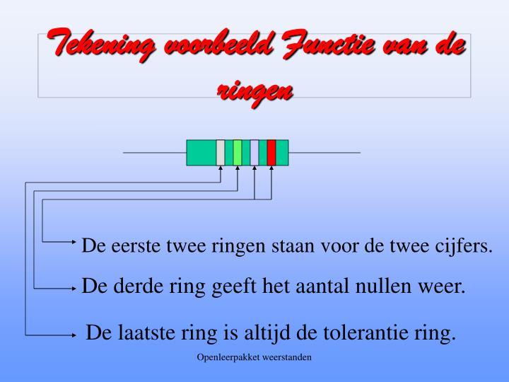 Tekening voorbeeld Functie van de ringen