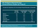 die h ufigsten nebenwirkungen grosse klinische studien der phase iii