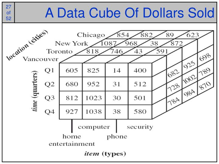 A Data Cube Of Dollars Sold