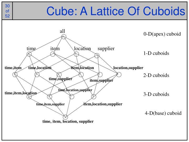 Cube: A Lattice Of Cuboids