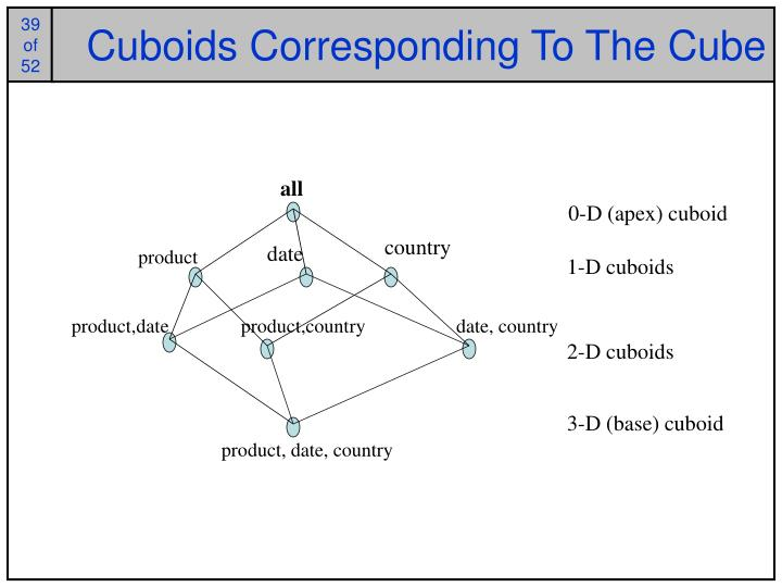 Cuboids Corresponding To The Cube