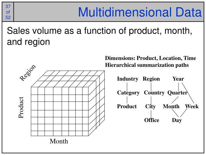Multidimensional Data