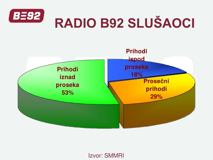RADIO B92 SLUŠAOCI