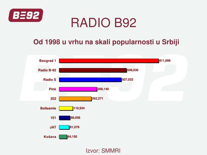 RADIO B92