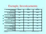 exemple investissements