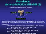 pr valence de la co infection vih vhb 2