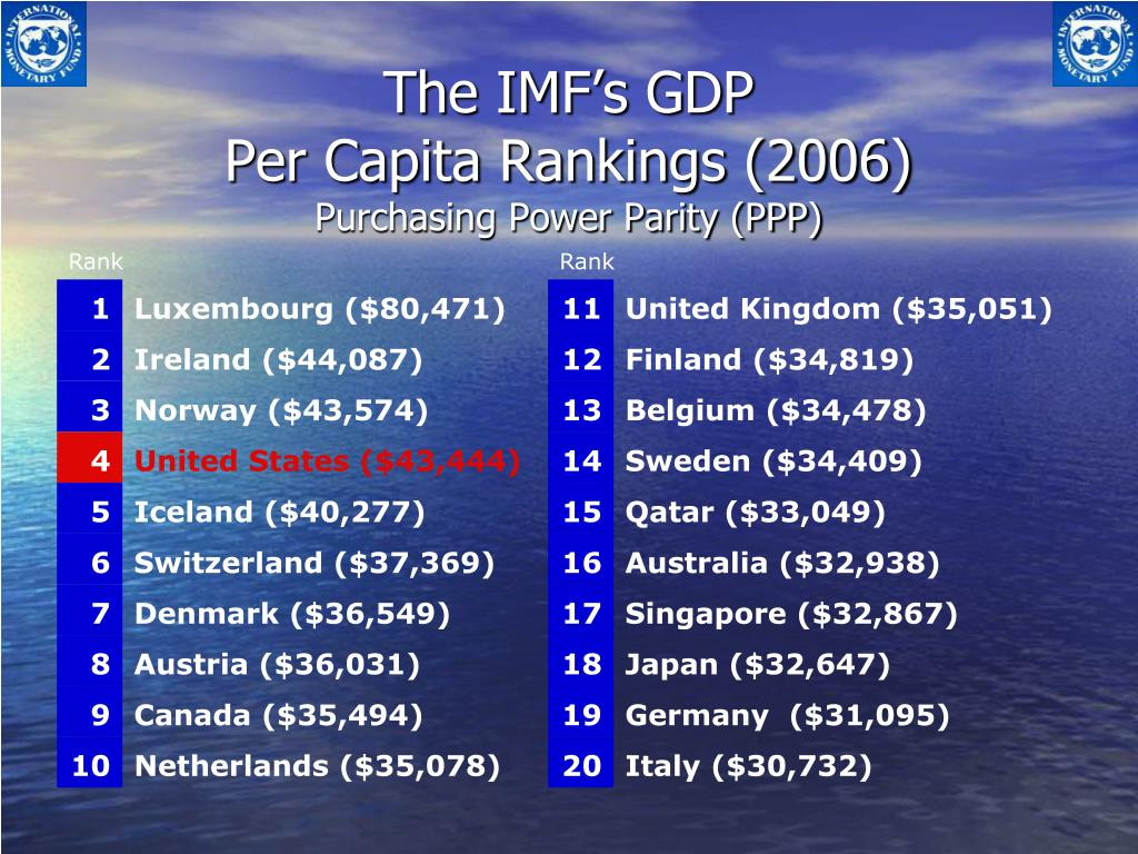 The IMF's GDP