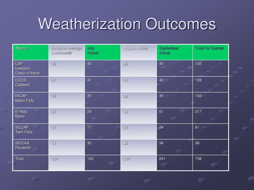 Weatherization Outcomes