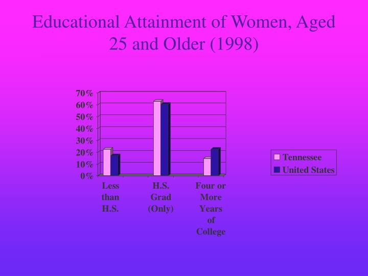 Educational Attainment of Women, Aged 25 and Older (1998)