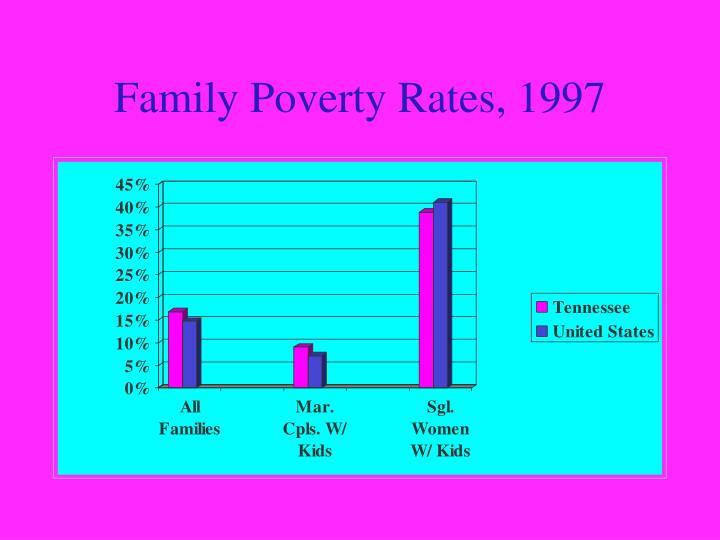 Family Poverty Rates, 1997