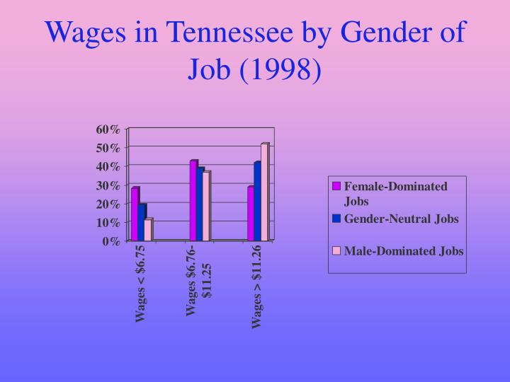 Wages in Tennessee by Gender of Job (1998)