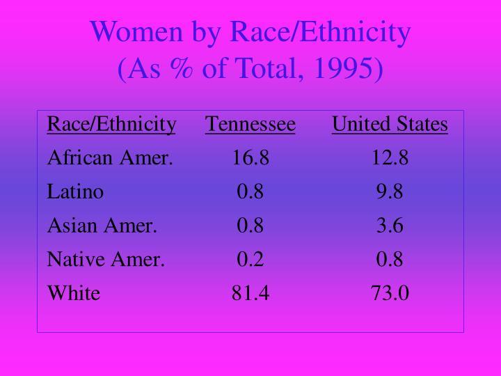 Women by Race/Ethnicity