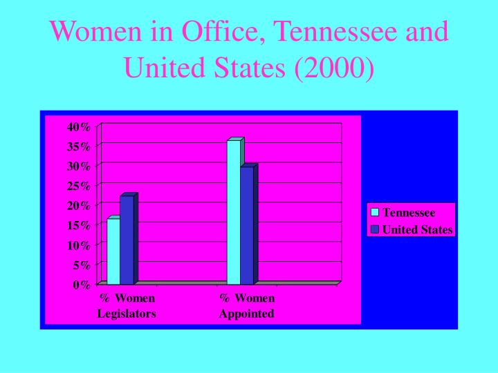 Women in Office, Tennessee and United States (2000)
