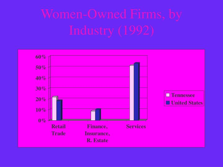 Women-Owned Firms, by Industry (1992)