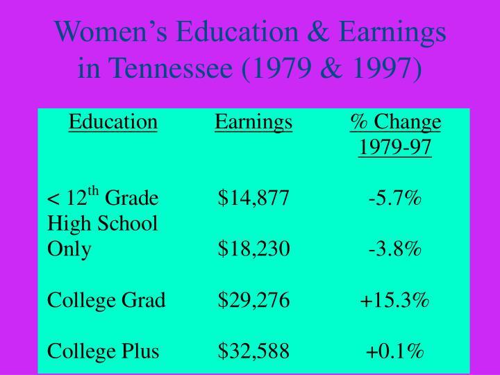 Women's Education & Earnings in Tennessee (1979 & 1997)