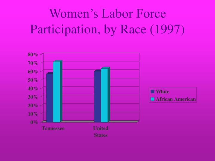 Women's Labor Force Participation, by Race (1997)