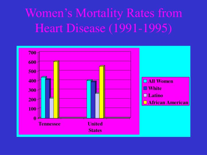 Women's Mortality Rates from Heart Disease (1991-1995)