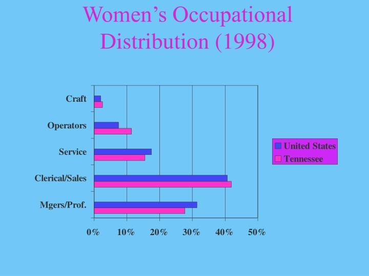 Women's Occupational Distribution (1998)