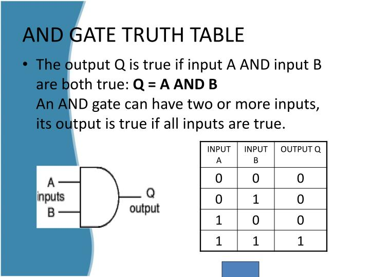 AND GATE TRUTH TABLE