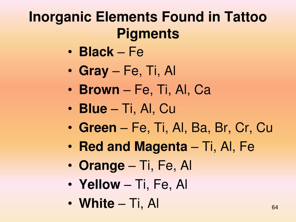 Inorganic Elements Found in Tattoo Pigments