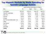 top hispanic markets by media spending for spanish language outlets