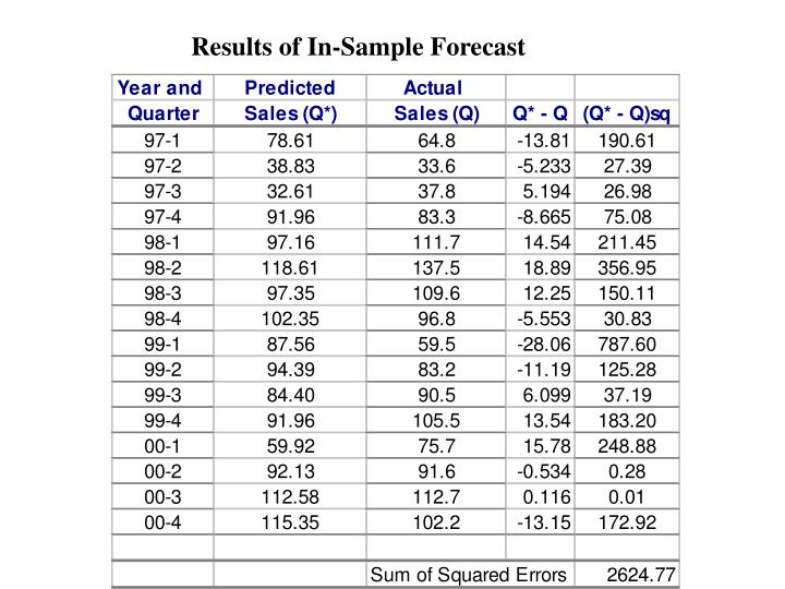 Results of In-Sample Forecast