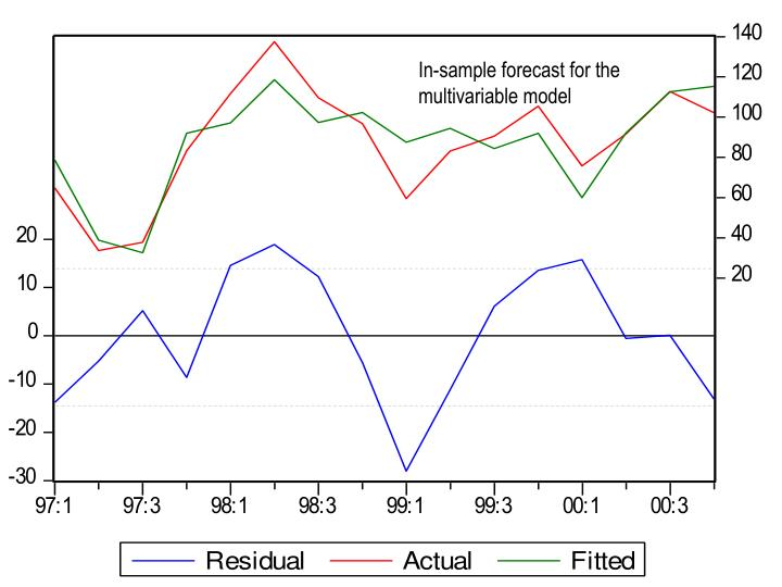 In-sample forecast for the multivariable model