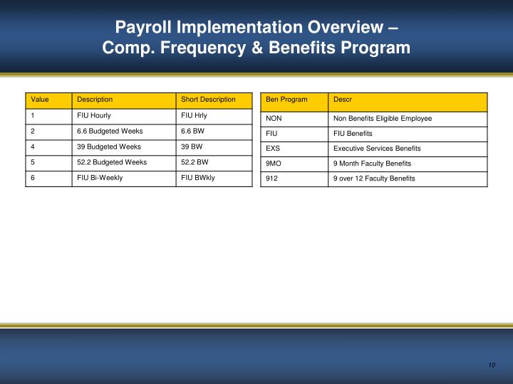 Payroll Implementation Overview –