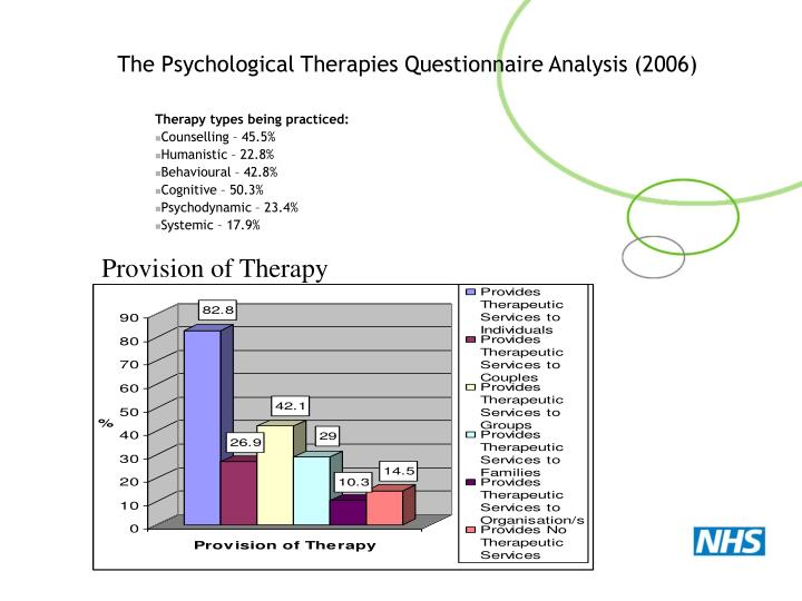The Psychological Therapies Questionnaire Analysis (2006)