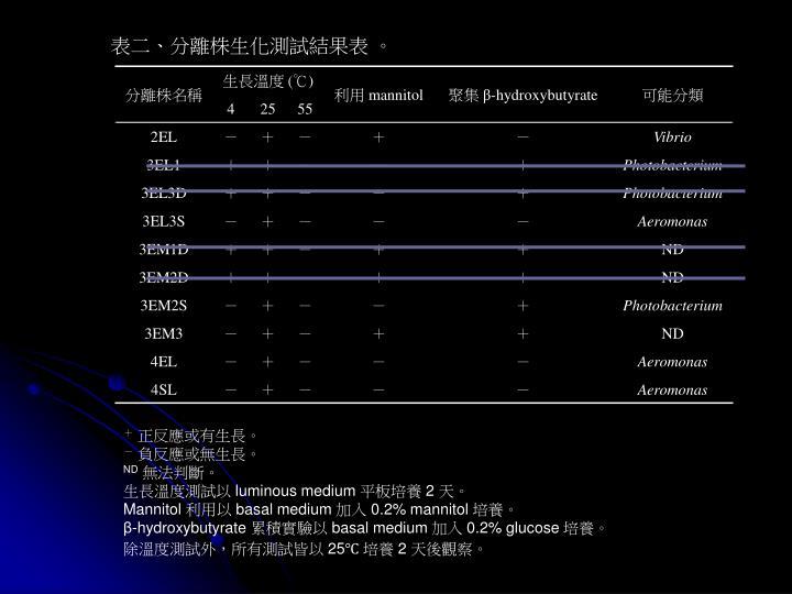 表二、分離株生化測試結果表 。