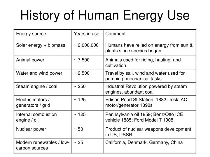 History of Human Energy Use