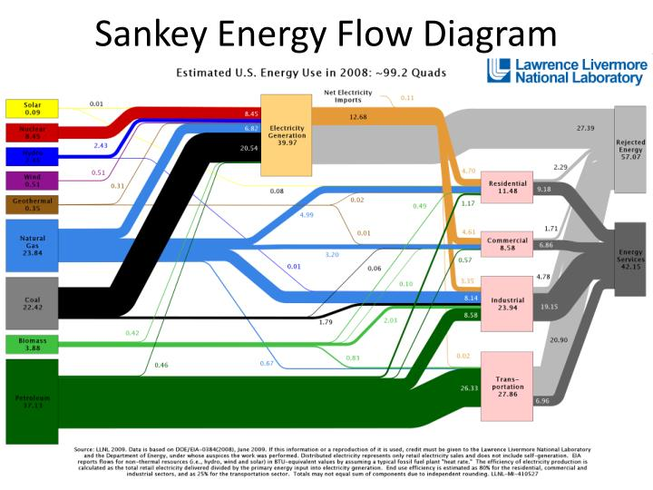 Sankey Energy Flow Diagram